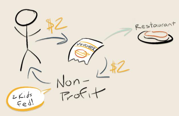 BOFO diagram